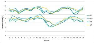 Figura 2 - Tx_Tn diagramma MI-TO-NO-VR