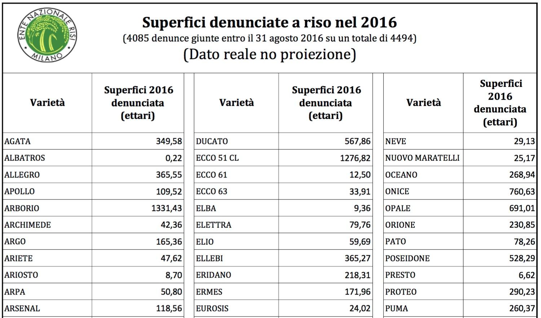 LE VARIETA' SEMINATE QUEST'ANNO IN ITALIA