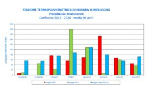 Precipitazioni in 13 giorni registrati presso la stazione termopluviometrica di Lumellogno