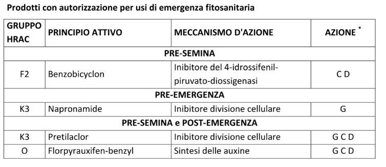 (rispetto a quando fu stilata questa tabella, Loyant non è più come uso d'emergenza, ma è un prodotto con registrazione definitiva)